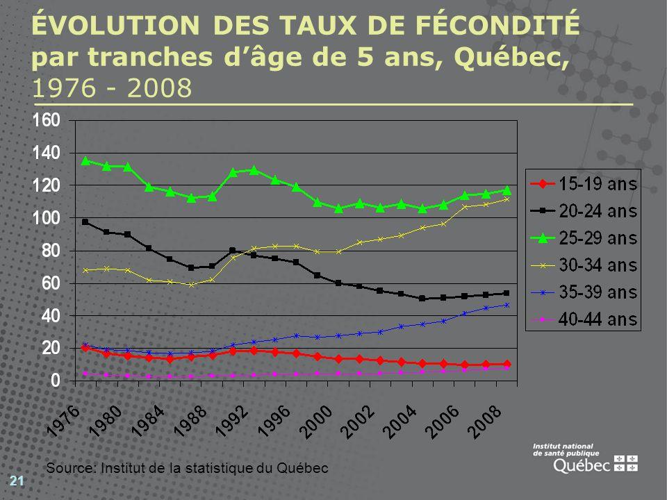 21 ÉVOLUTION DES TAUX DE FÉCONDITÉ par tranches dâge de 5 ans, Québec, 1976 - 2008 Source: Institut de la statistique du Québec