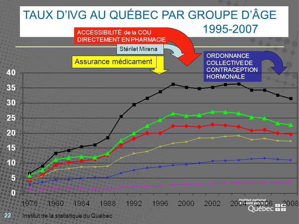 22 TAUX DIVG AU QUÉBEC PAR GROUPE DÂGE 1995-2007 Institut de la statistique du Québec Stérilet Mirena ACCESSIBILITÉ de la COU DIRECTEMENT EN PHARMACIE