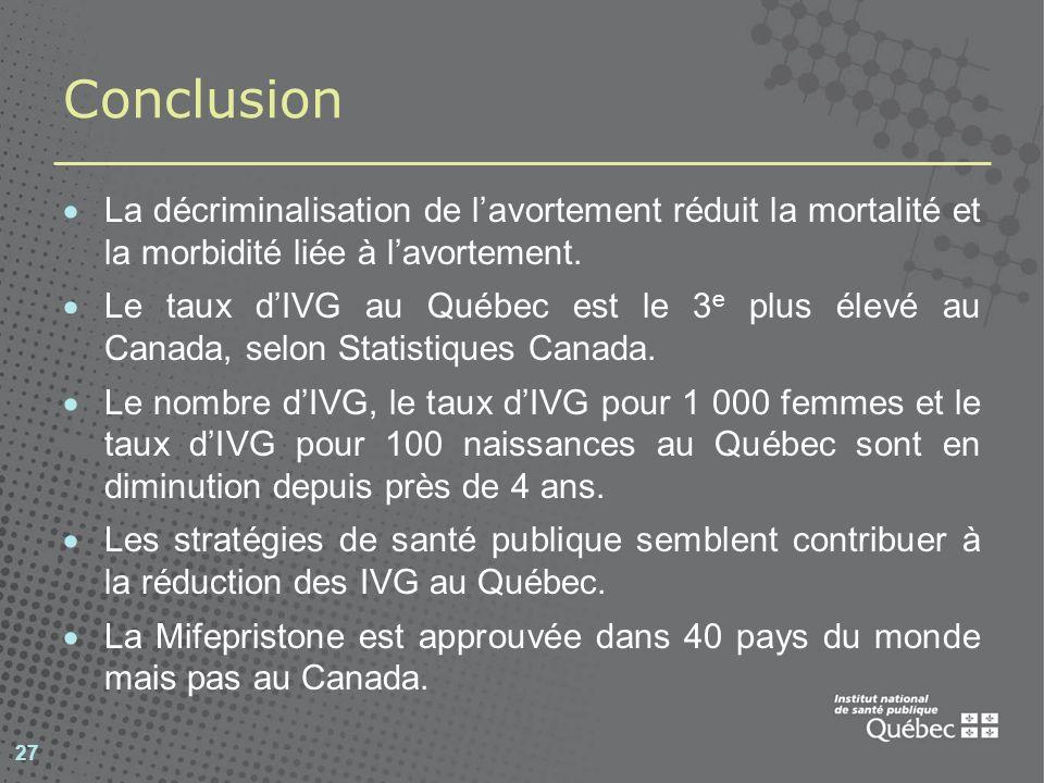 27 Conclusion La décriminalisation de lavortement réduit la mortalité et la morbidité liée à lavortement. Le taux dIVG au Québec est le 3 e plus élevé