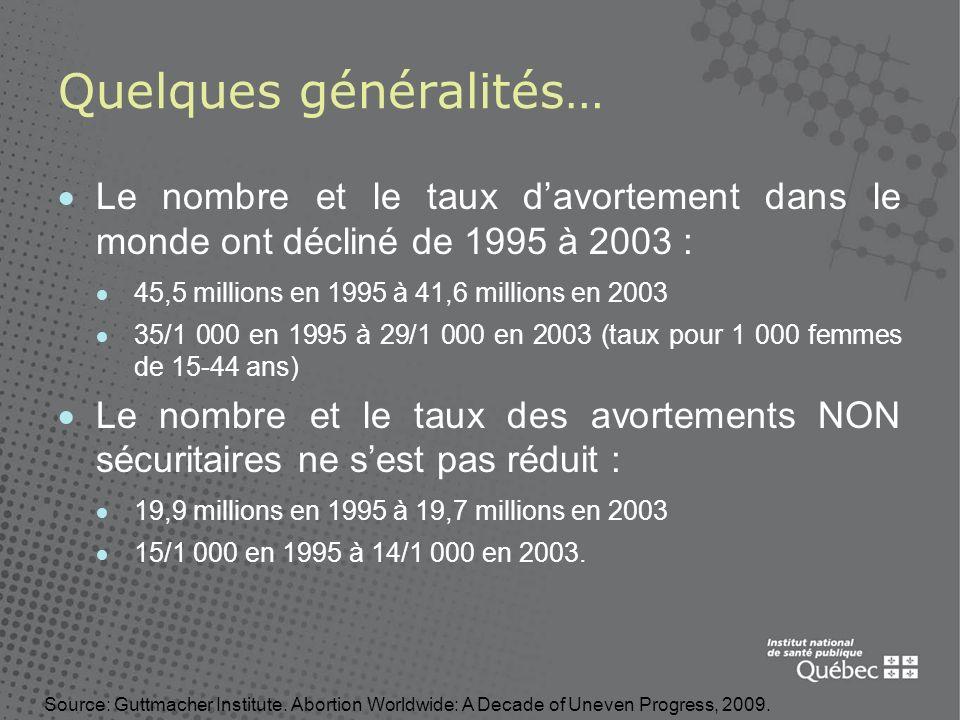 Quelques généralités… Le nombre et le taux davortement dans le monde ont décliné de 1995 à 2003 : 45,5 millions en 1995 à 41,6 millions en 2003 35/1 0