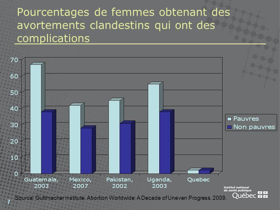 7 Pourcentages de femmes obtenant des avortements clandestins qui ont des complications Source: Guttmacher Institute. Abortion Worldwide: A Decade of