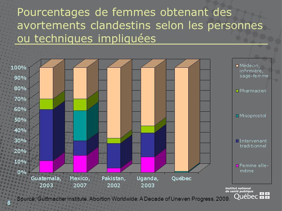 8 Pourcentages de femmes obtenant des avortements clandestins selon les personnes ou techniques impliquées Source: Guttmacher Institute. Abortion Worl
