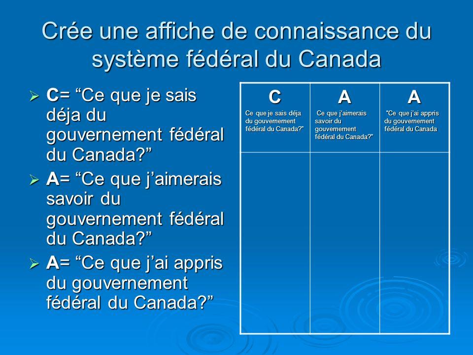Crée une affiche de connaissance du système fédéral du Canada C= Ce que je sais déja du gouvernement fédéral du Canada.