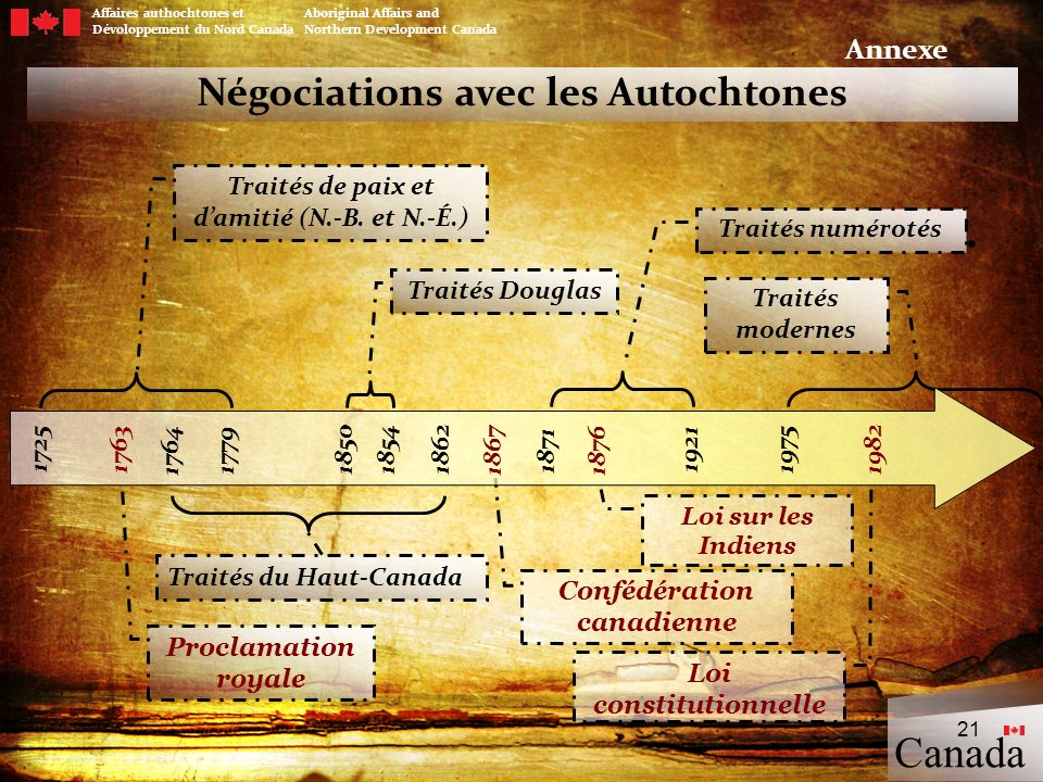 Négociations avec les Autochtones Traités de paix et damitié (N.-B. et N.-É.) Traités Douglas Confédération canadienne Traités numérotés Loi sur les I