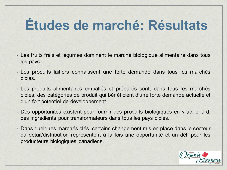 Études de marché: Résultats Les fruits frais et légumes dominent le marché biologique alimentaire dans tous les pays. Les produits laitiers connaissen