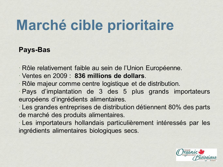 Marché cible prioritaire Pays-Bas Rôle relativement faible au sein de lUnion Européenne. Ventes en 2009 : 836 millions de dollars. Rôle majeur comme c