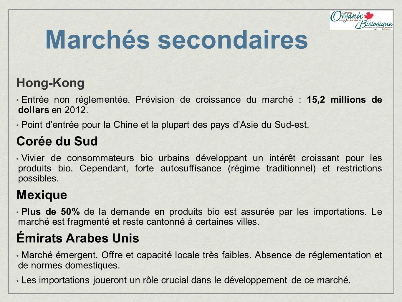 Marchés secondaires Hong-Kong Entrée non réglementée. Prévision de croissance du marché : 15,2 millions de dollars en 2012. Point dentrée pour la Chin