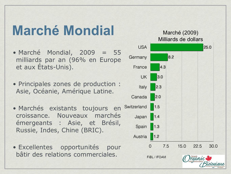 Marché Mondial Marché Mondial, 2009 = 55 milliards par an (96% en Europe et aux États-Unis). Principales zones de production : Asie, Océanie, Amérique