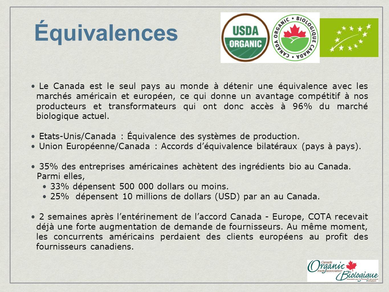 Équivalences Le Canada est le seul pays au monde à détenir une équivalence avec les marchés américain et européen, ce qui donne un avantage compétitif à nos producteurs et transformateurs qui ont donc accès à 96% du marché biologique actuel.