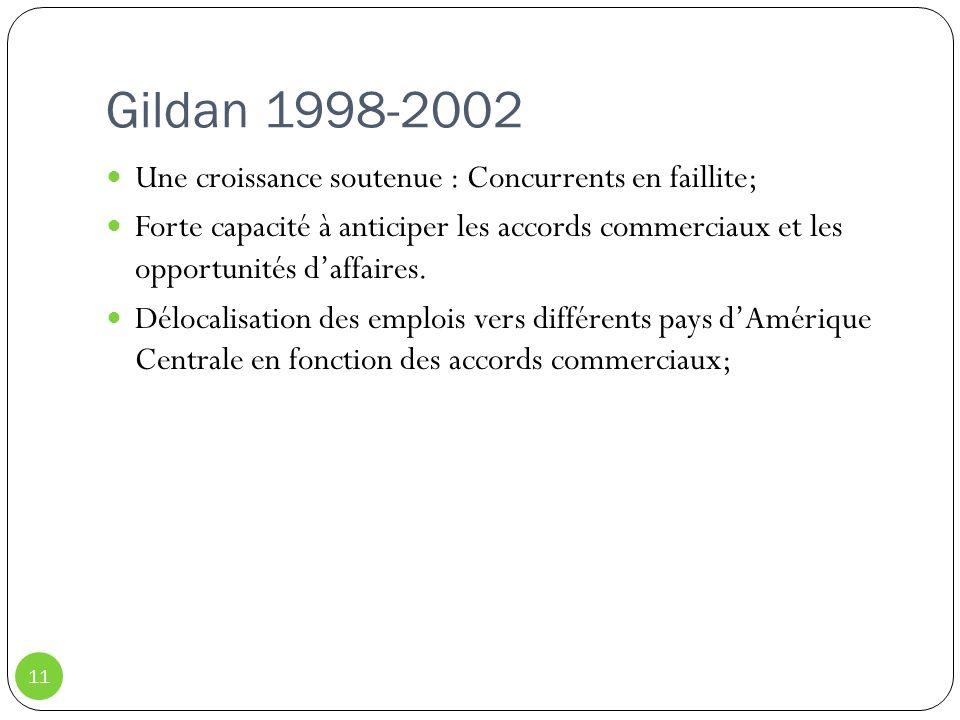 Gildan 1998-2002 11 Une croissance soutenue : Concurrents en faillite; Forte capacité à anticiper les accords commerciaux et les opportunités daffaire
