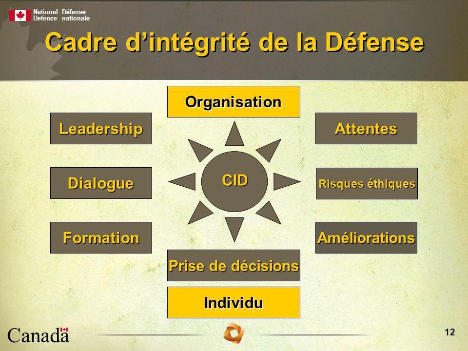 National Defence Défense nationale Canada 12 Cadre dintégrité de la Défense Attentes Dialogue Formation CID Individu Organisation Améliorations Leadership Risques éthiques Prise de décisions