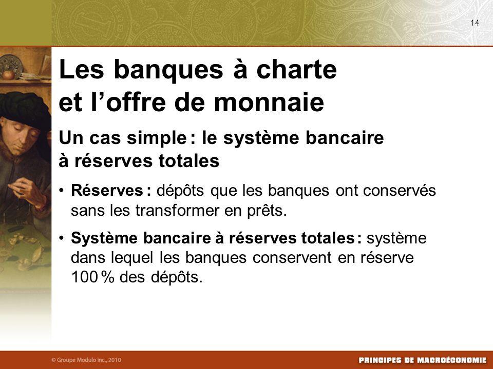Un cas simple : le système bancaire à réserves totales Réserves : dépôts que les banques ont conservés sans les transformer en prêts. Système bancaire