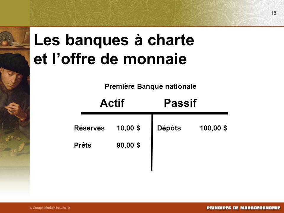 ActifPassif Première Banque nationale Réserves10,00 $ Prêts90,00 $ Dépôts100,00 $ 18 Les banques à charte et loffre de monnaie