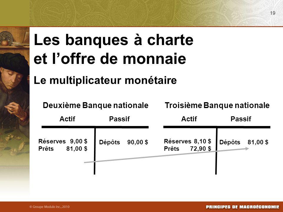 Le multiplicateur monétaire ActifPassif Deuxième Banque nationale Réserves 9,00 $ Prêts 81,00 $ Dépôts90,00 $ Troisième Banque nationale ActifPassif R