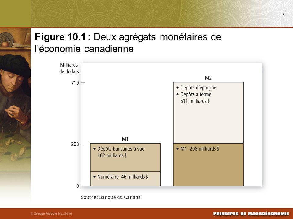7 Figure 10.1 : Deux agrégats monétaires de léconomie canadienne
