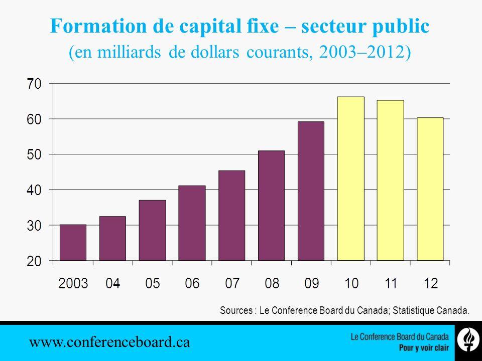 www.conferenceboard.ca Formation de capital fixe – secteur public (en milliards de dollars courants, 2003–2012) Sources : Le Conference Board du Canad