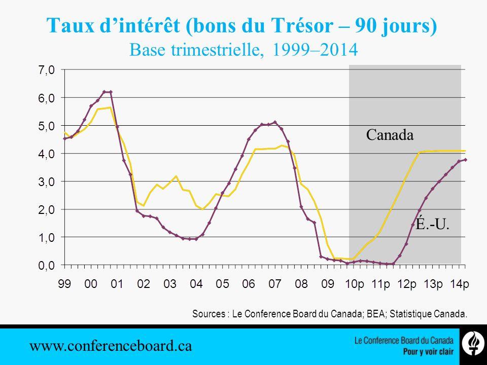 www.conferenceboard.ca Sources : Le Conference Board du Canada; BEA; Statistique Canada. Canada Taux dintérêt (bons du Trésor – 90 jours) Base trimest
