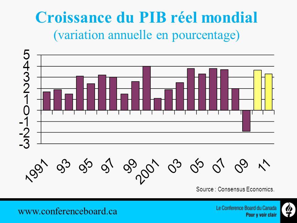 www.conferenceboard.ca Croissance inégale de léconomie mondiale (variation en pourcentage, PIB réel) Source : Consensus Economics.