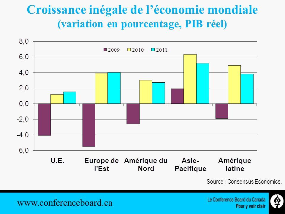 www.conferenceboard.ca Bénéfices, par grand secteur (variation en pourcentage dune année sur lautre, 1 er trimestre de 2010) Sources : Le Conference Board du Canada; Statistique Canada.