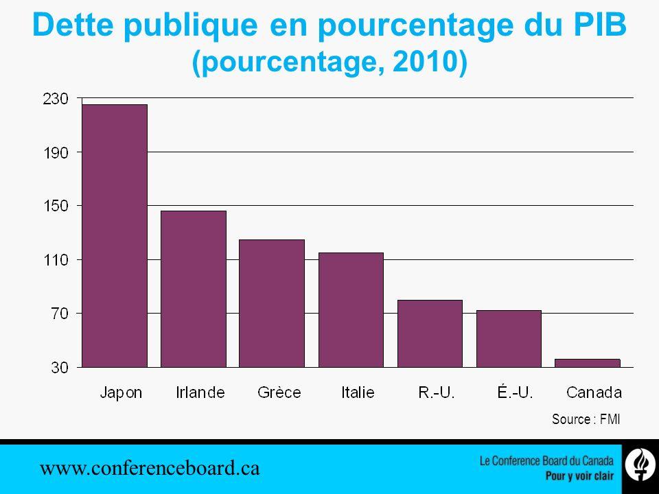 www.conferenceboard.ca Soldes des gouvernements fédéral et régionaux selon les Comptes nationaux (en milliards de dollars) Sources : Statistique Canada; Le Conference Board du Canada.