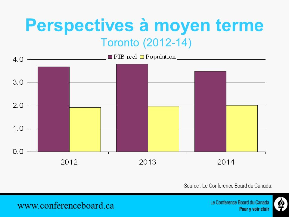 www.conferenceboard.ca Perspectives à moyen terme Toronto (2012-14) Source : Le Conference Board du Canada.