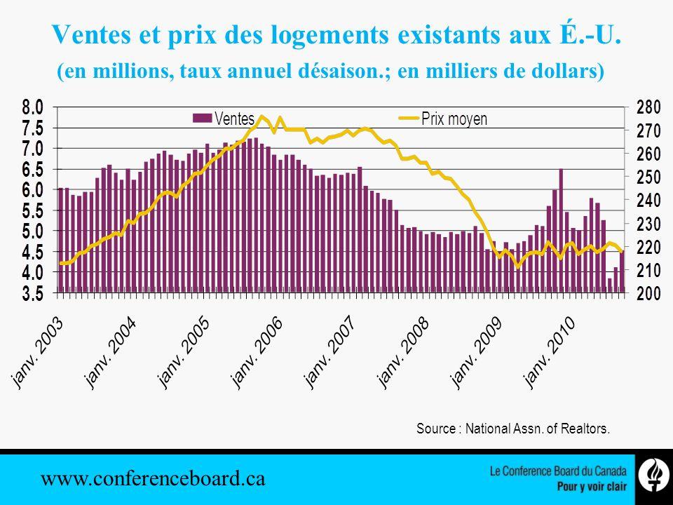 www.conferenceboard.ca Mises en chantier de logements aux É.-U.
