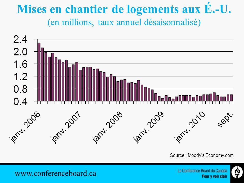 www.conferenceboard.ca Croissance de lemploi Canada, 2001–2012 Sources : Le Conference Board du Canada; Statistique Canada.