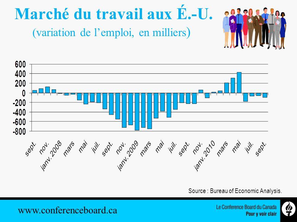 www.conferenceboard.ca Indice de confiance des consommateurs, Canada De janvier 2004 à octobre 2010 (2002 =100) Source : Le Conference Board du Canada.