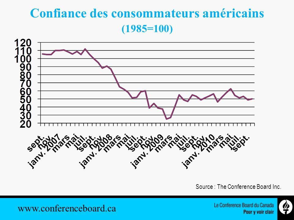 www.conferenceboard.ca Déficit fédéral américain (selon les NIPA, en milliards de dollars) Sources : CBO; Le Conference Board du Canada..