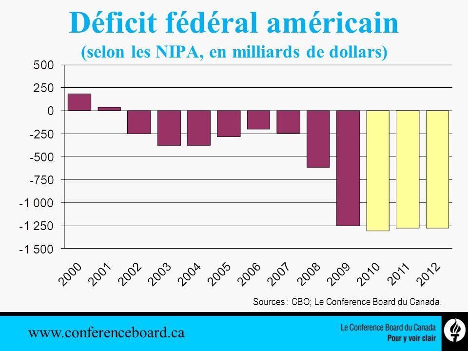 www.conferenceboard.ca Croissance des dépenses réelles de consommation Canada 2001–2012 Sources : Le Conference Board du Canada; Statistique Canada.