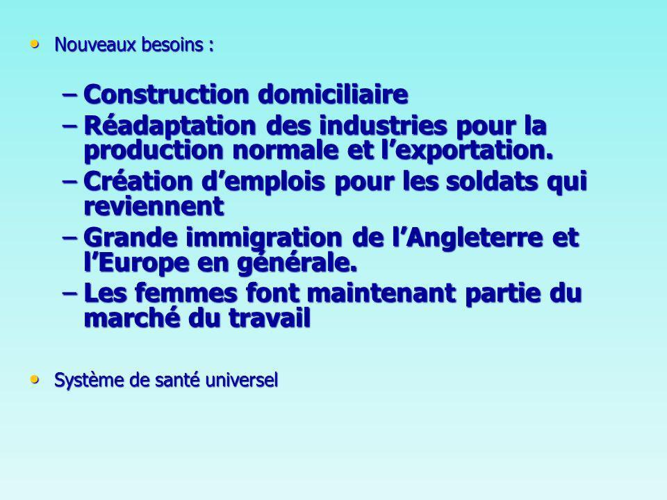 Nouveaux besoins : Nouveaux besoins : –Construction domiciliaire –Réadaptation des industries pour la production normale et lexportation.
