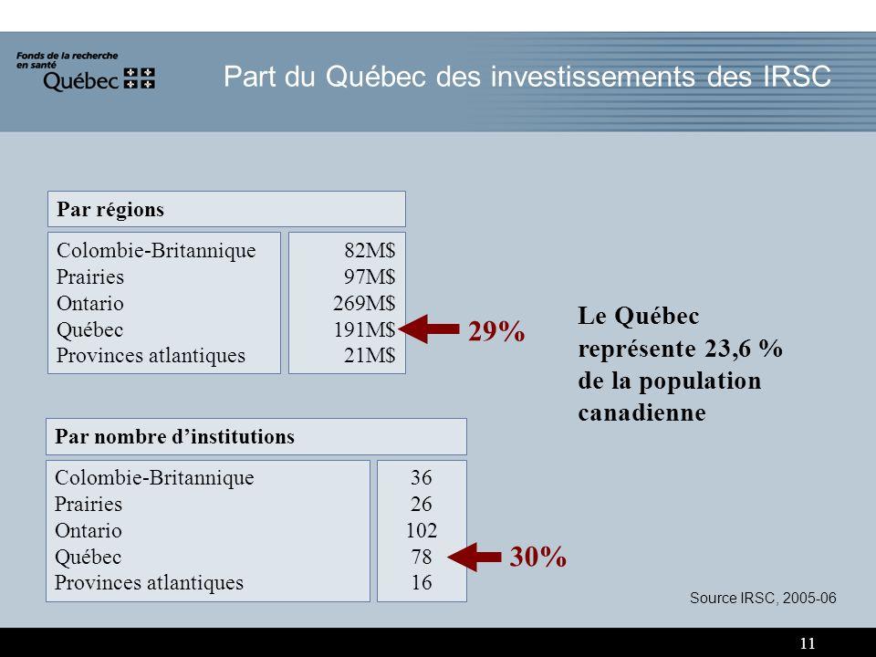 11 Par nombre dinstitutions Colombie-Britannique Prairies Ontario Québec Provinces atlantiques 36 26 102 78 16 30% Par régions Colombie-Britannique Prairies Ontario Québec Provinces atlantiques 82M$ 97M$ 269M$ 191M$ 21M$ 29% Le Québec représente 23,6 % de la population canadienne Source IRSC, 2005-06 Part du Québec des investissements des IRSC