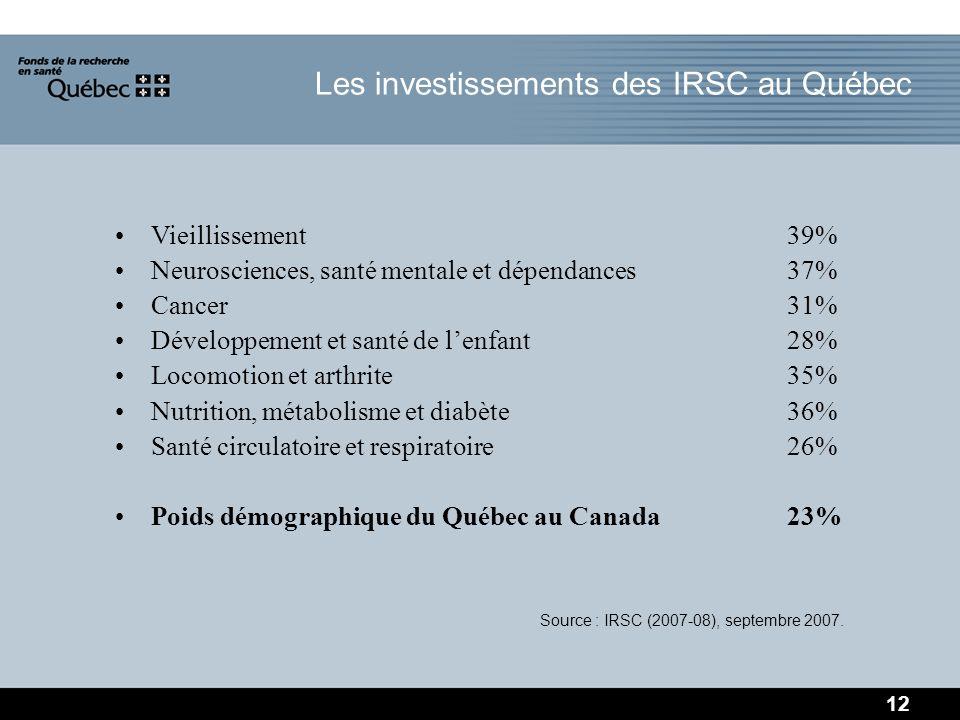 Vieillissement39% Neurosciences, santé mentale et dépendances37% Cancer31% Développement et santé de lenfant28% Locomotion et arthrite35% Nutrition, métabolisme et diabète36% Santé circulatoire et respiratoire26% Poids démographique du Québec au Canada23% Source : IRSC (2007-08), septembre 2007.