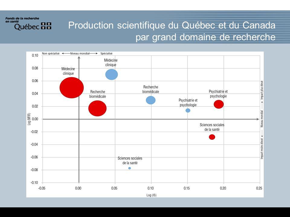 Production scientifique du Québec et du Canada par grand domaine de recherche