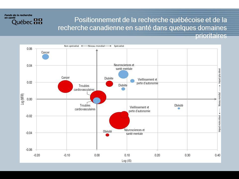 Positionnement de la recherche québécoise et de la recherche canadienne en santé dans quelques domaines prioritaires