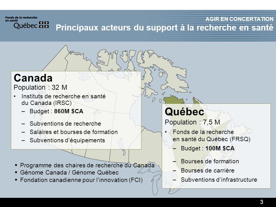 AGIR EN CONCERTATION Principaux acteurs du support à la recherche en santé Canada Population : 32 M Instituts de recherche en santé du Canada (IRSC) –Budget : 860M $CA –Subventions de recherche –Salaires et bourses de formation –Subventions déquipements Québec Population : 7,5 M Fonds de la recherche en santé du Québec (FRSQ) –Budget : 100M $CA –Bourses de formation –Bourses de carrière –Subventions dinfrastructure 3 Programme des chaires de recherche du Canada Génome Canada / Génome Québec Fondation canadienne pour linnovation (FCI)