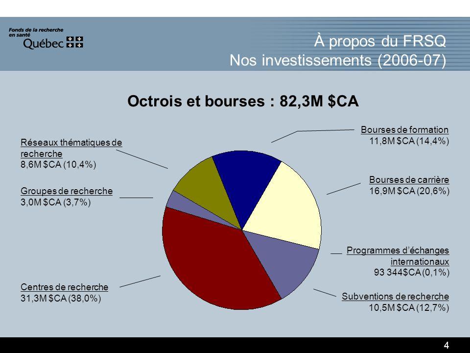 À propos du FRSQ Nos investissements (2006-07) Octrois et bourses : 82,3M $CA 4 Bourses de formation 11,8M $CA (14,4%) Groupes de recherche 3,0M $CA (3,7%) Centres de recherche 31,3M $CA (38,0%) Bourses de carrière 16,9M $CA (20,6%) Programmes déchanges internationaux 93 344$CA (0,1%) Subventions de recherche 10,5M $CA (12,7%) Réseaux thématiques de recherche 8,6M $CA (10,4%)