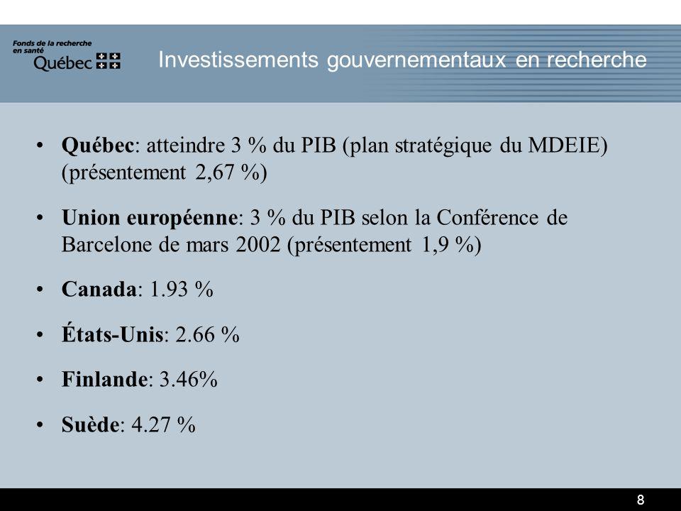 Québec: atteindre 3 % du PIB (plan stratégique du MDEIE) (présentement 2,67 %) Union européenne: 3 % du PIB selon la Conférence de Barcelone de mars 2002 (présentement 1,9 %) Canada: 1.93 % États-Unis: 2.66 % Finlande: 3.46% Suède: 4.27 % 8 Investissements gouvernementaux en recherche