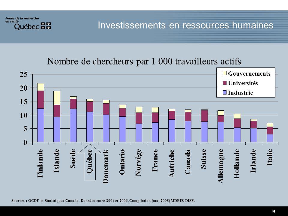 Investissements en ressources humaines