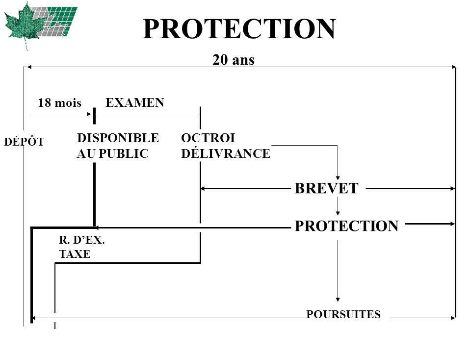 PROTECTION 20 ans 18 mois EXAMEN DISPONIBLE OCTROI AU PUBLIC DÉLIVRANCE BREVET PROTECTION R. DEX. TAXE POURSUITES DÉPÔT