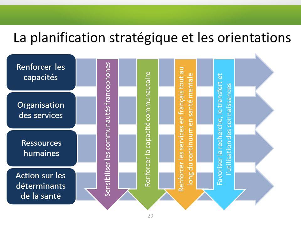 La planification stratégique et les orientations 20 Renforcer les capacités Organisation des services Ressources humaines Action sur les déterminants de la santé Renforcer la capacité communautaire Renforcer les services en français tout au long du continuum en santé mentale Favoriser la recherche, le transfert et lutilisation des connaissances Sensibiliser les communautés francophones