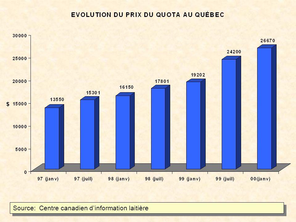 Source: Centre canadien dinformation laitière