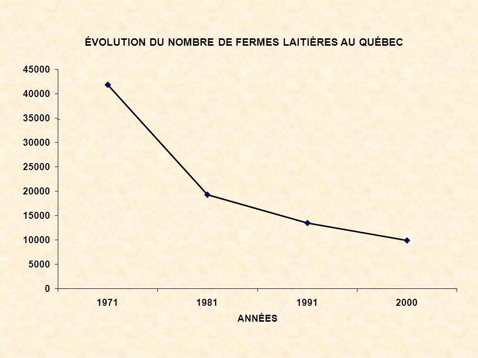 ÉVOLUTION DU NOMBRE DE FERMES LAITIÈRES AU QUÉBEC 0 5000 10000 15000 20000 25000 30000 35000 40000 45000 1971198119912000 ANNÉES