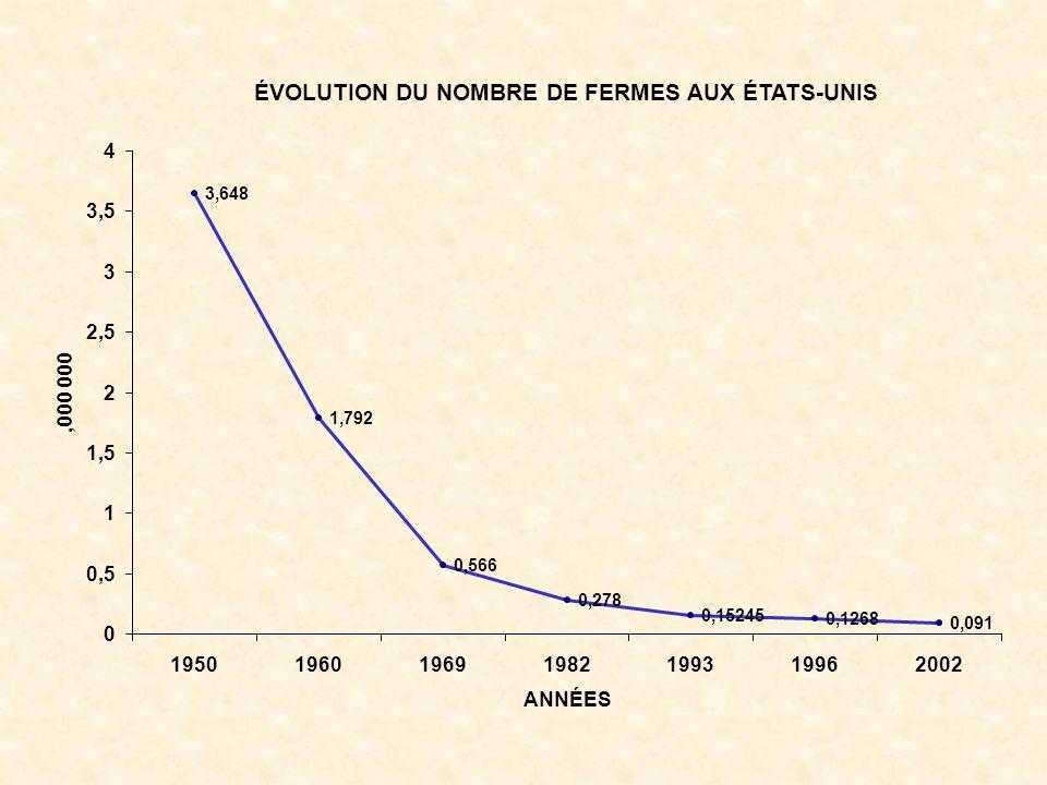 ÉVOLUTION DU NOMBRE DE FERMES AUX ÉTATS-UNIS 3,648 1,792 0,566 0,278 0,15245 0,1268 0,091 0 0,5 1 1,5 2 2,5 3 3,5 4 1950196019691982199319962002 ANNÉES,000 000