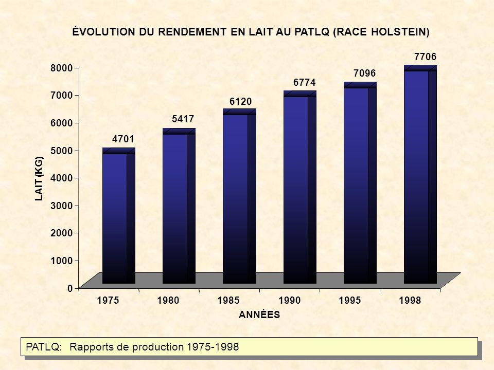 4701 5417 6120 6774 7096 7706 0 1000 2000 3000 4000 5000 6000 7000 8000 LAIT (KG) 197519801985199019951998 ANNÉES ÉVOLUTION DU RENDEMENT EN LAIT AU PATLQ (RACE HOLSTEIN) PATLQ: Rapports de production 1975-1998