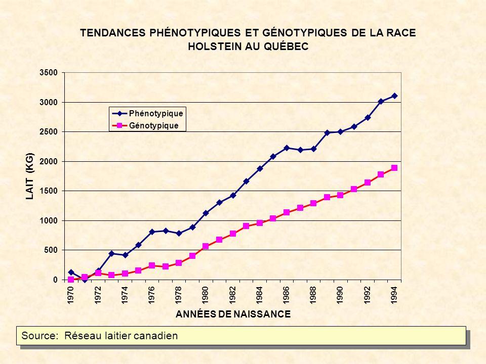 Source: Réseau laitier canadien