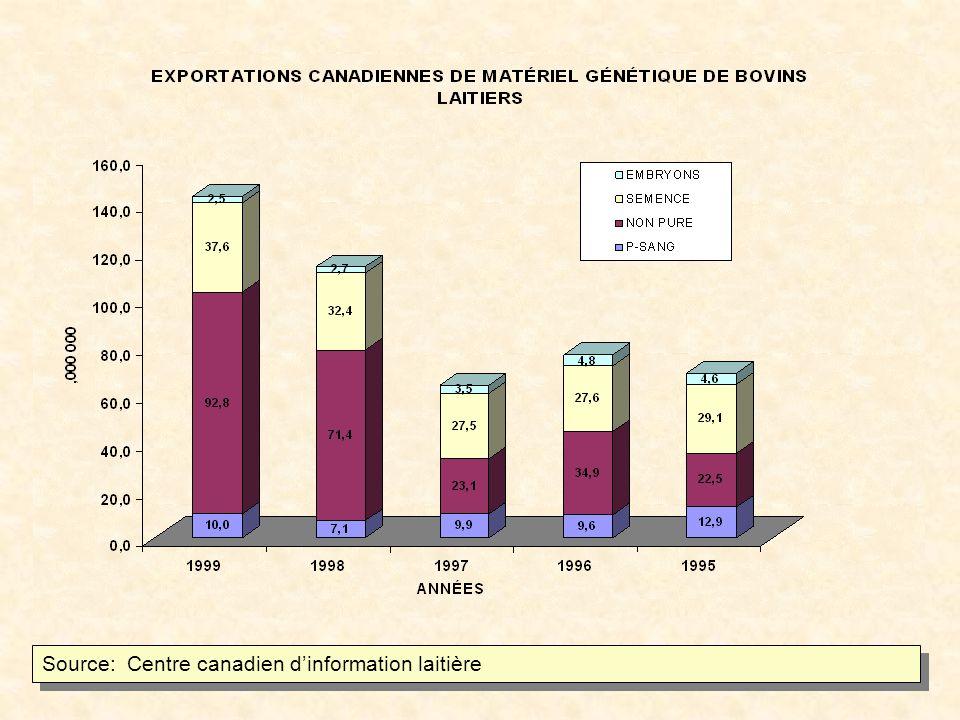 PATLQ: Rapports de production 1980-1998
