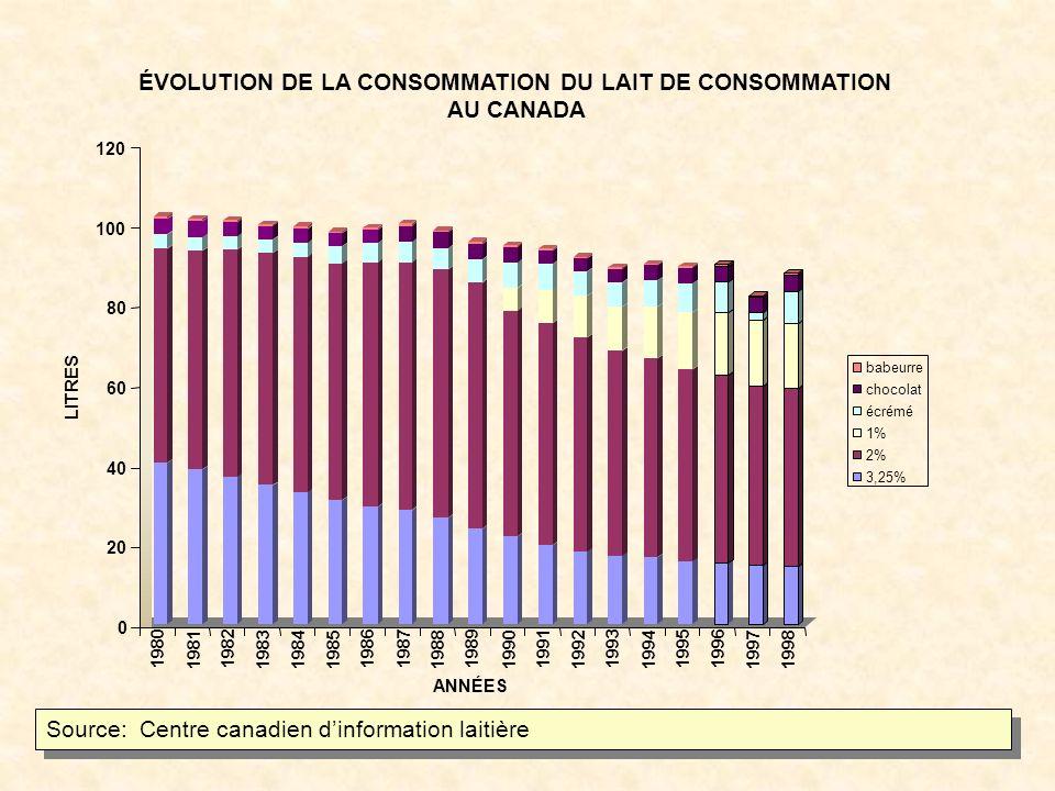 0 2 4 6 8 10 12 14 KILOGRAMMES 1980198119821983198419851986198719881989199019911992199319941995199619971998 ANNÉES ÉVOLUTION DE LA CONSOMMATION DE BEURRE ET DE FROMAGE AU CANADA beurre fromage Source: Centre canadien dinformation laitière