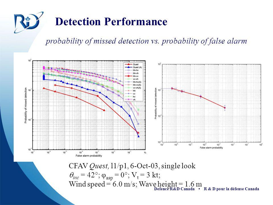 Defence R&D Canada R & D pour la défense Canada Detection Performance CFAV Quest, l1/p1, 6-Oct-03, single look inc = 42°; φ asp = 0°; V t = 3 kt; Wind speed = 6.0 m/s; Wave height = 1.6 m probability of missed detection vs.