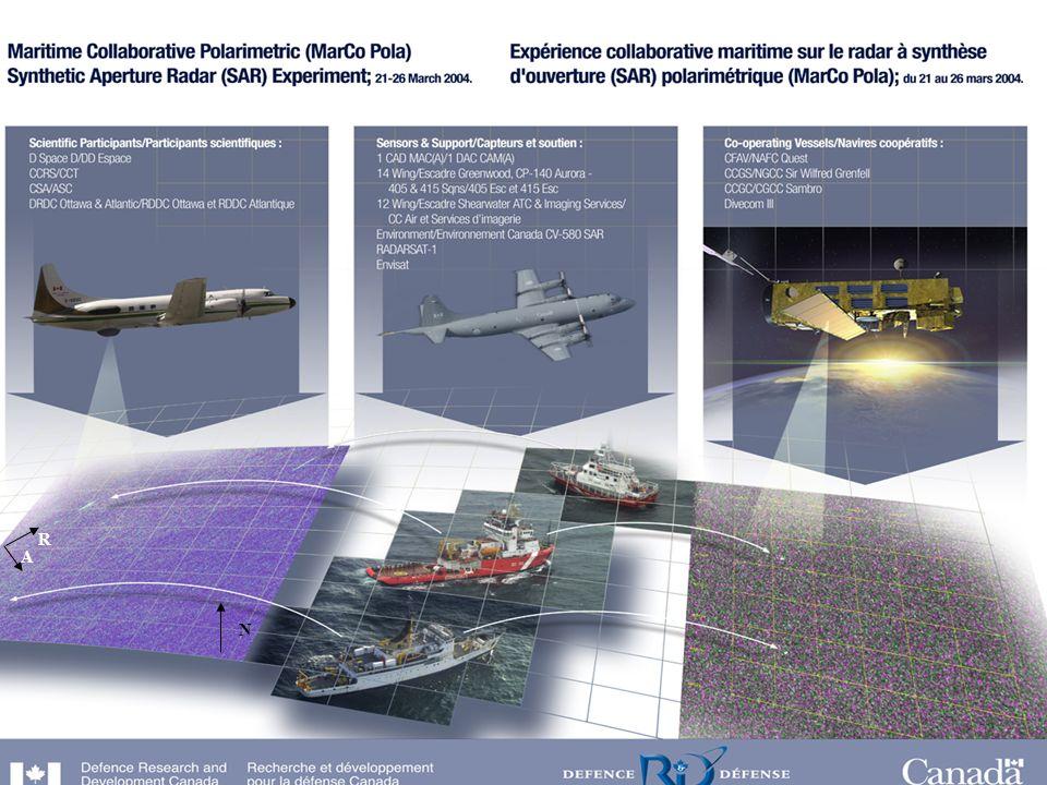 Defence R&D Canada R & D pour la défense Canada R A N